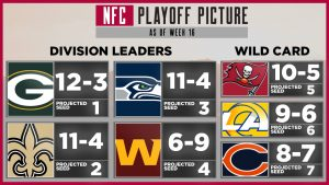 NFC Playoff Picture: Week 17